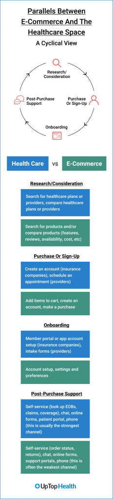 Parallels Between E-Commerce and The Healthcare Space